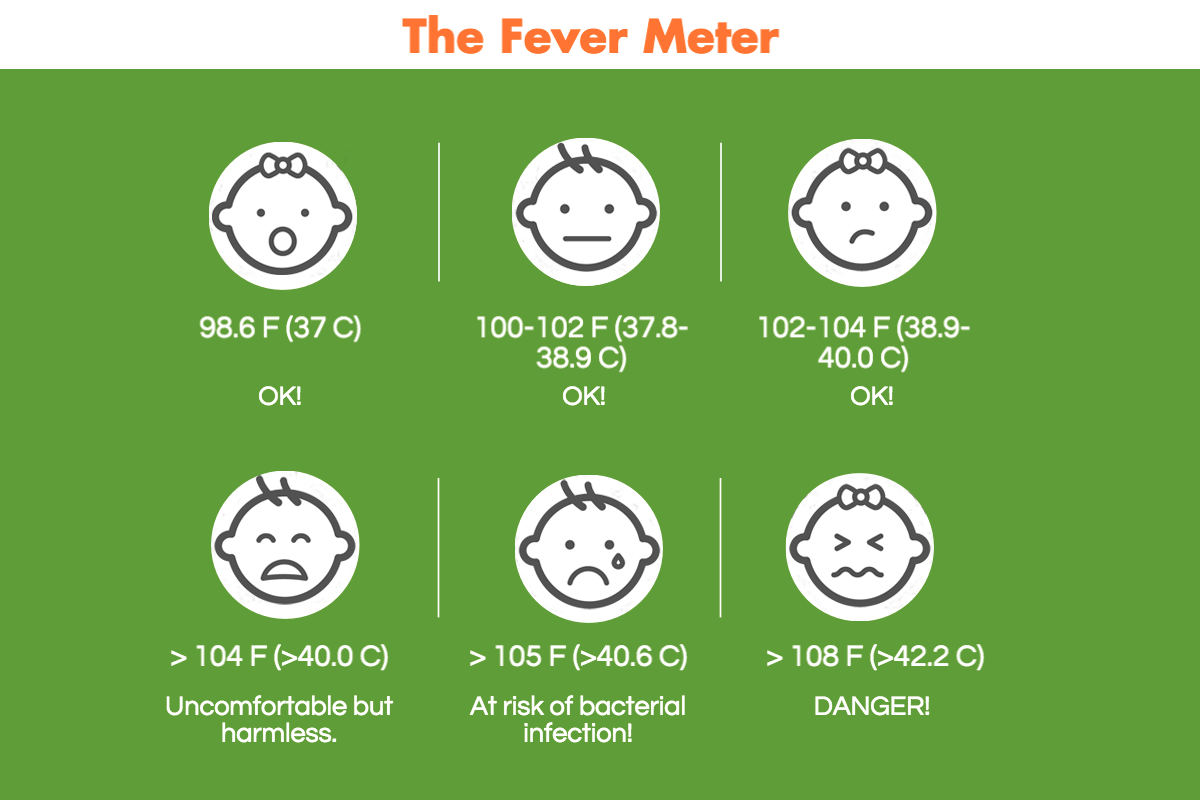 Fever Phobia 3 Temperature Range